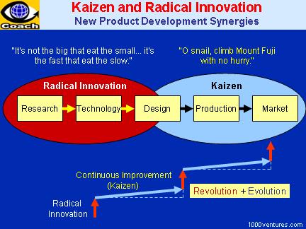 Triết lý quản lý Kaizen